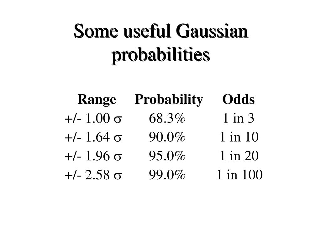 Some useful Gaussian probabilities