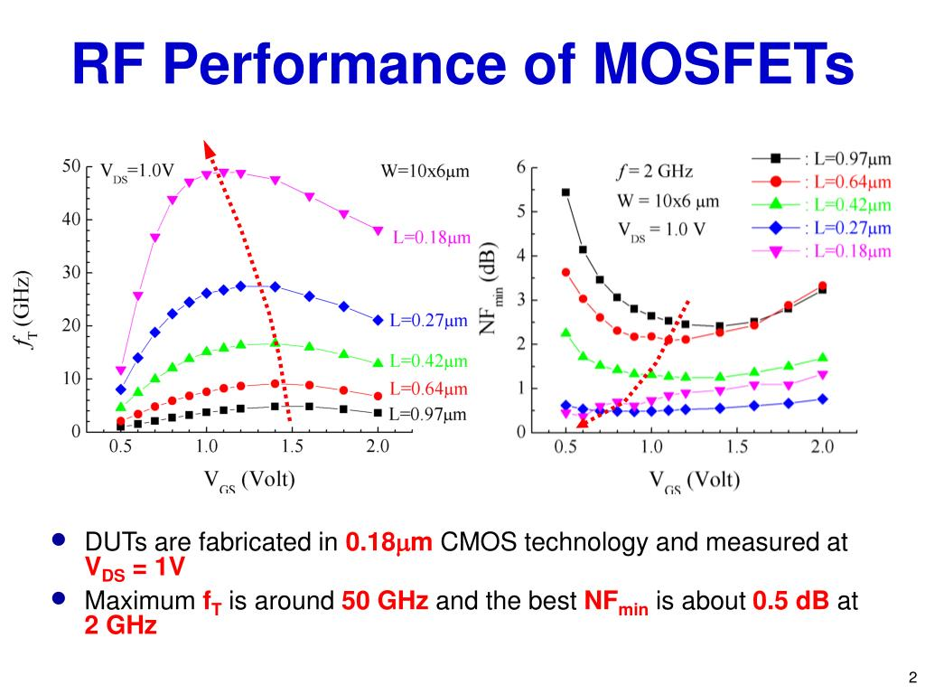 RF Performance of MOSFETs