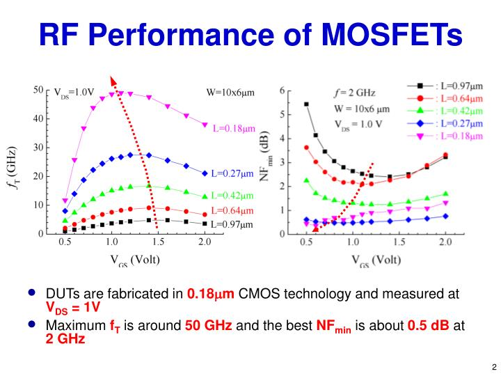 Rf performance of mosfets l.jpg