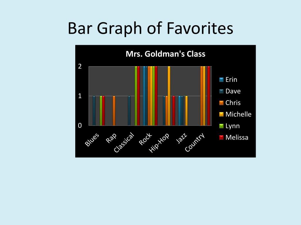 Bar Graph of Favorites