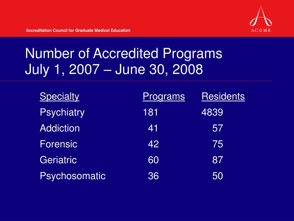 Number of Accredited Programs