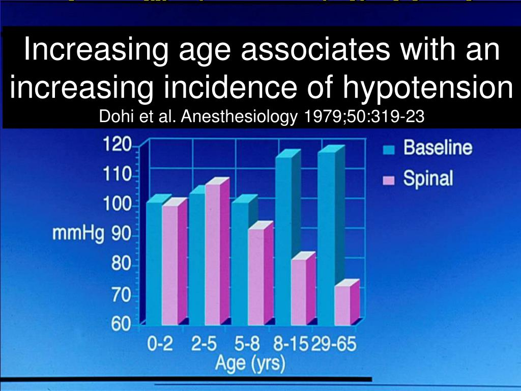 Increasing age associates with an increasing incidence of hypotension