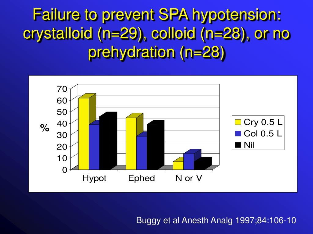 Failure to prevent SPA hypotension: crystalloid (n=29), colloid (n=28), or no prehydration (n=28)