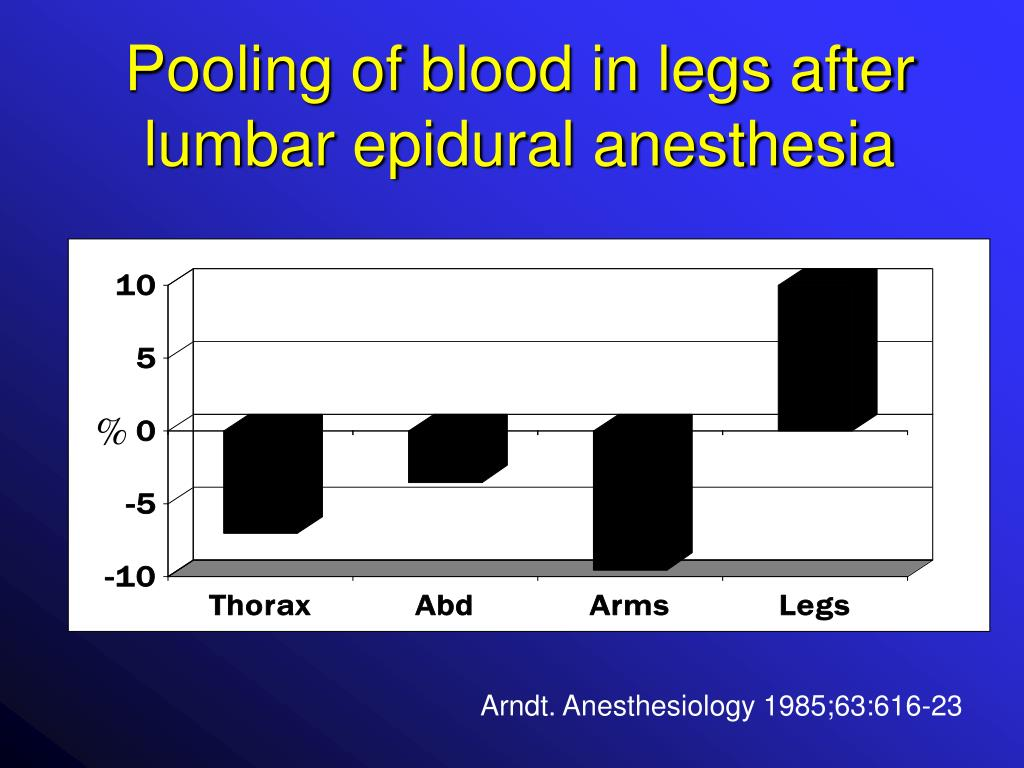 Pooling of blood in legs after lumbar epidural anesthesia