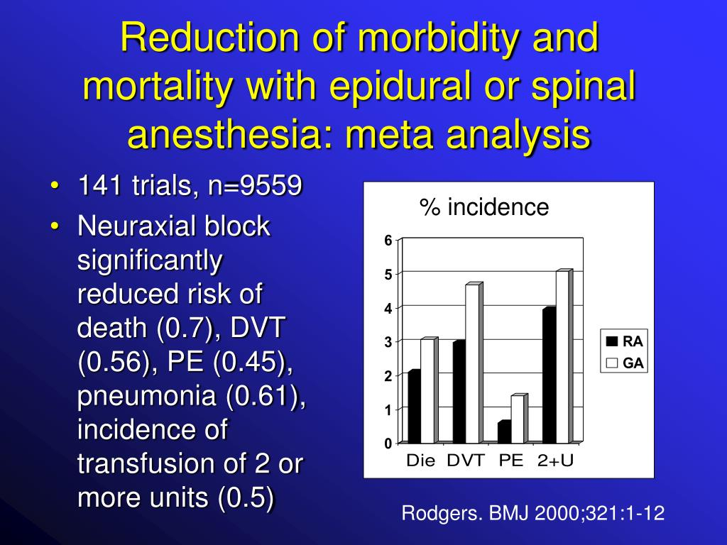 Reduction of morbidity and mortality with epidural or spinal anesthesia: meta analysis