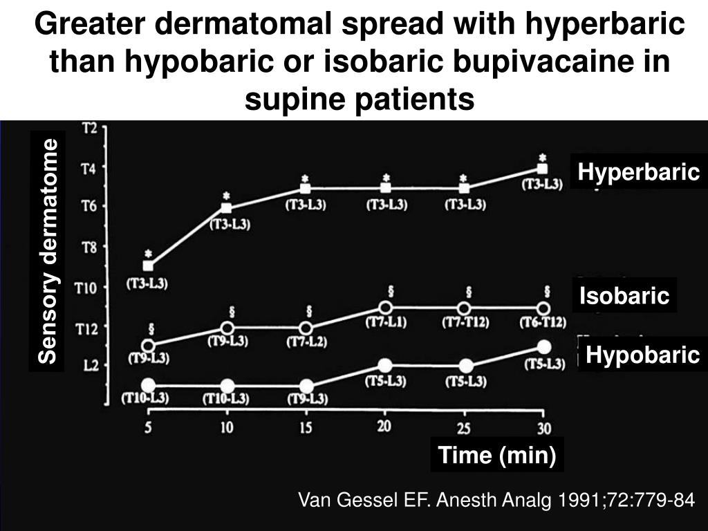 Greater dermatomal spread with hyperbaric