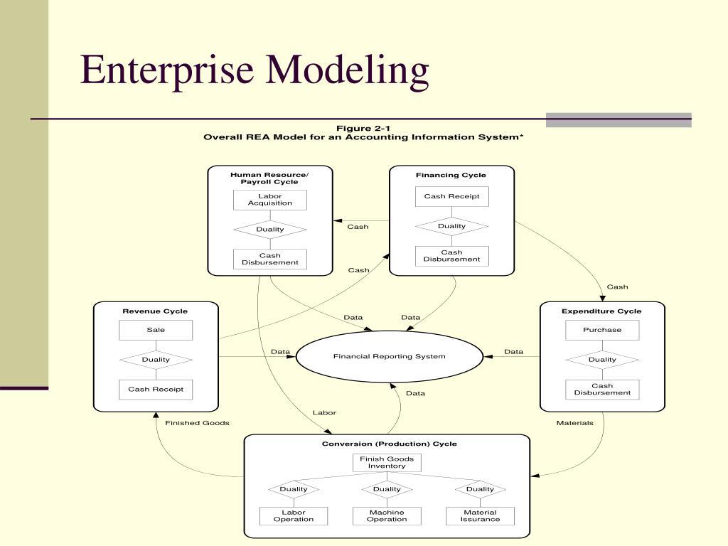 entity-relationship diagram (model)