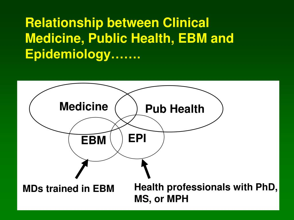 Relationship between Clinical Medicine, Public Health, EBM and Epidemiology…….