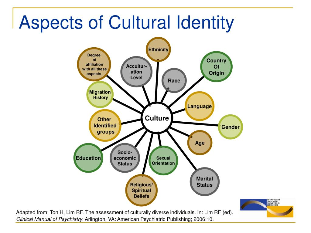 Aspects of Cultural Identity