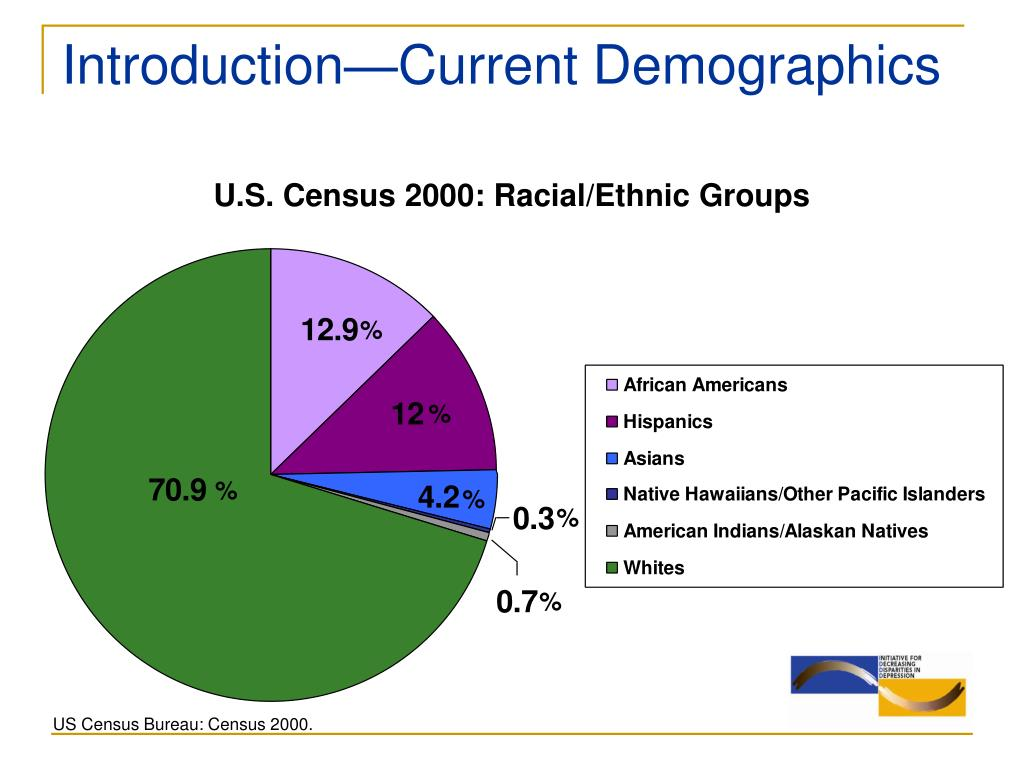 Introduction—Current Demographics