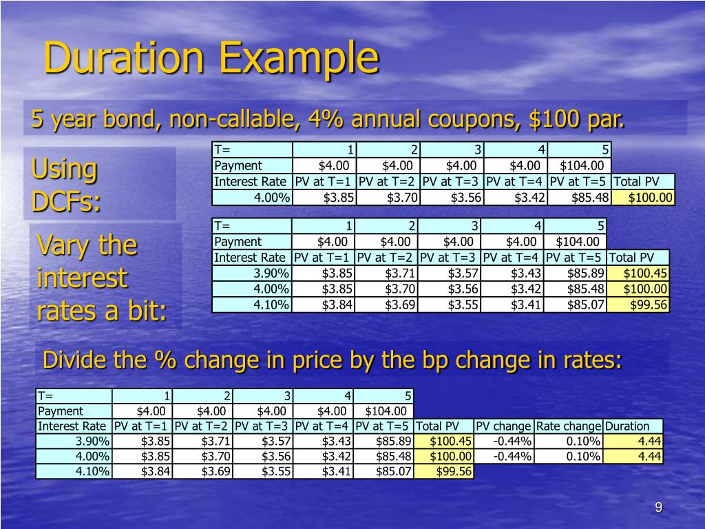 Duration Example