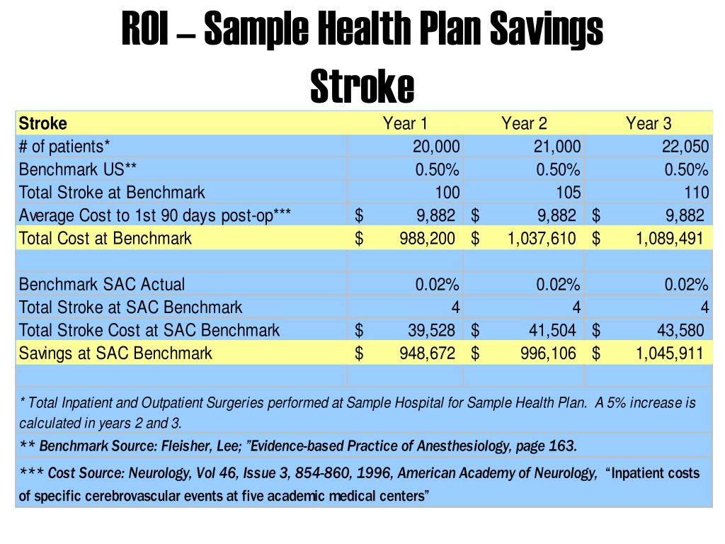 ROI – Sample Health Plan Savings
