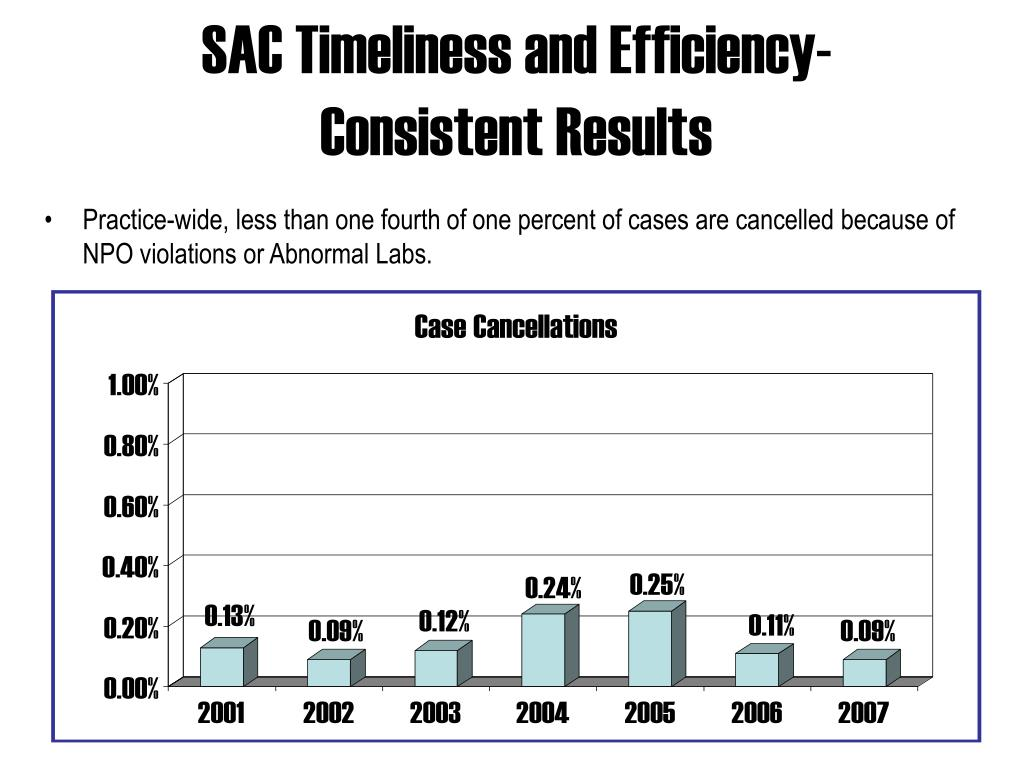SAC Timeliness and Efficiency-Consistent Results