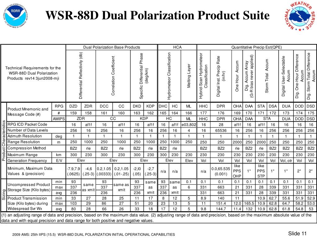 WSR-88D Dual Polarization Product Suite