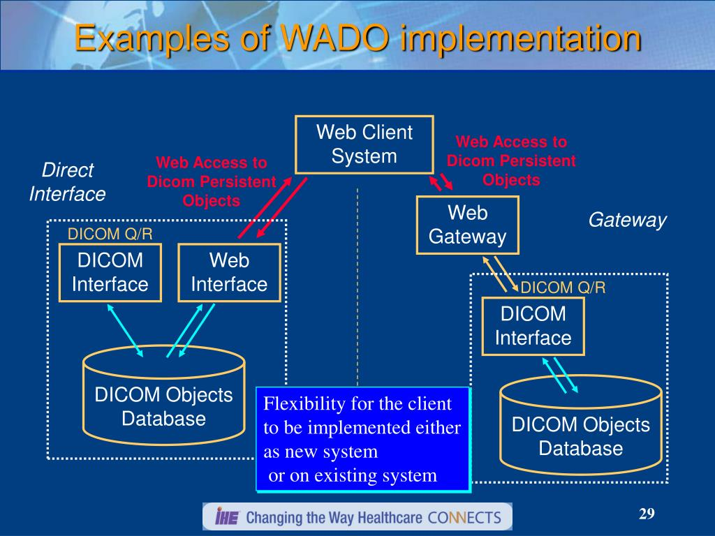 Examples of WADO implementation