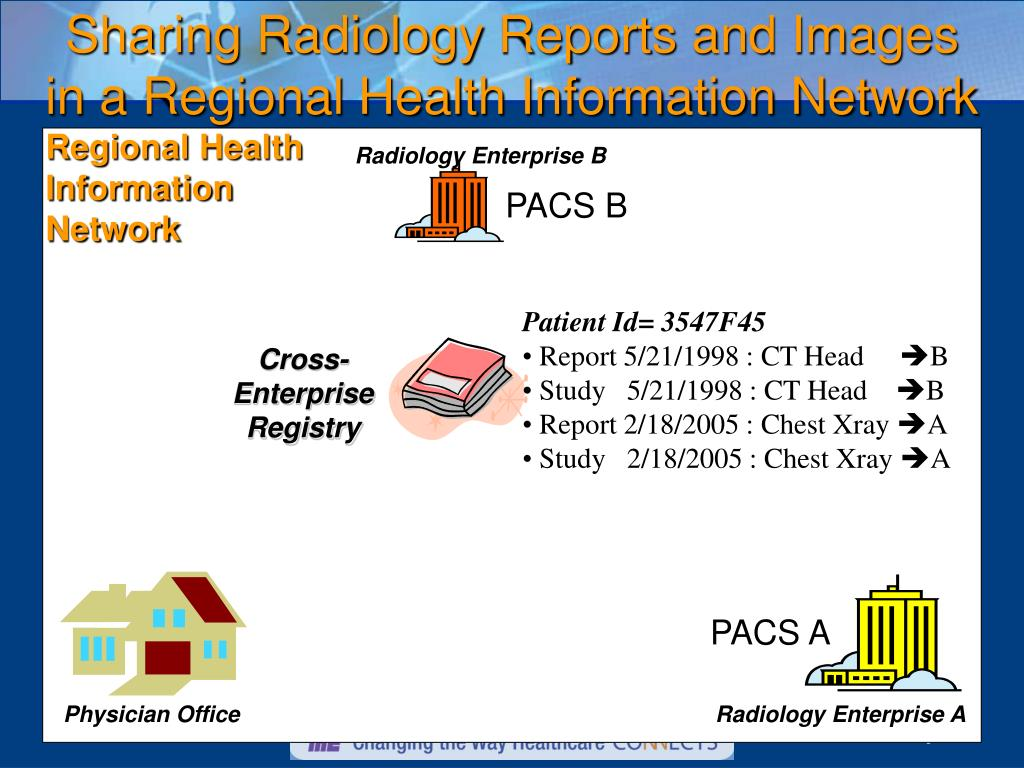 Sharing Radiology Reports and Images