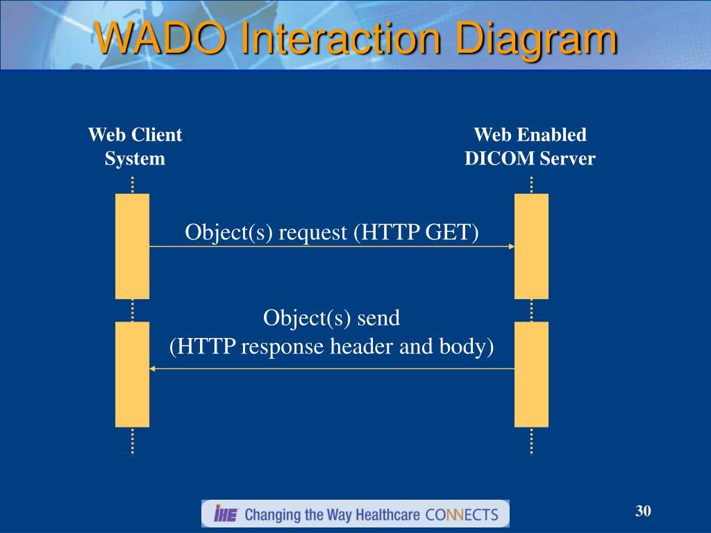 WADO Interaction Diagram
