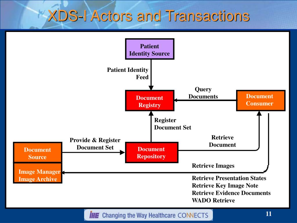 XDS-I Actors and Transactions