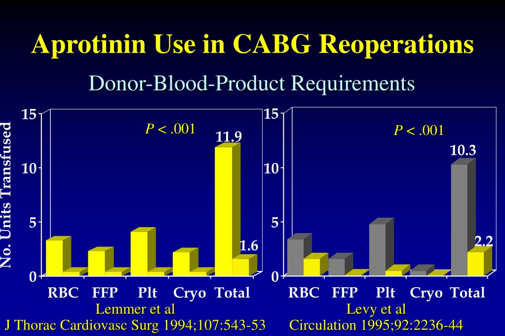 Aprotinin Use in CABG Reoperations