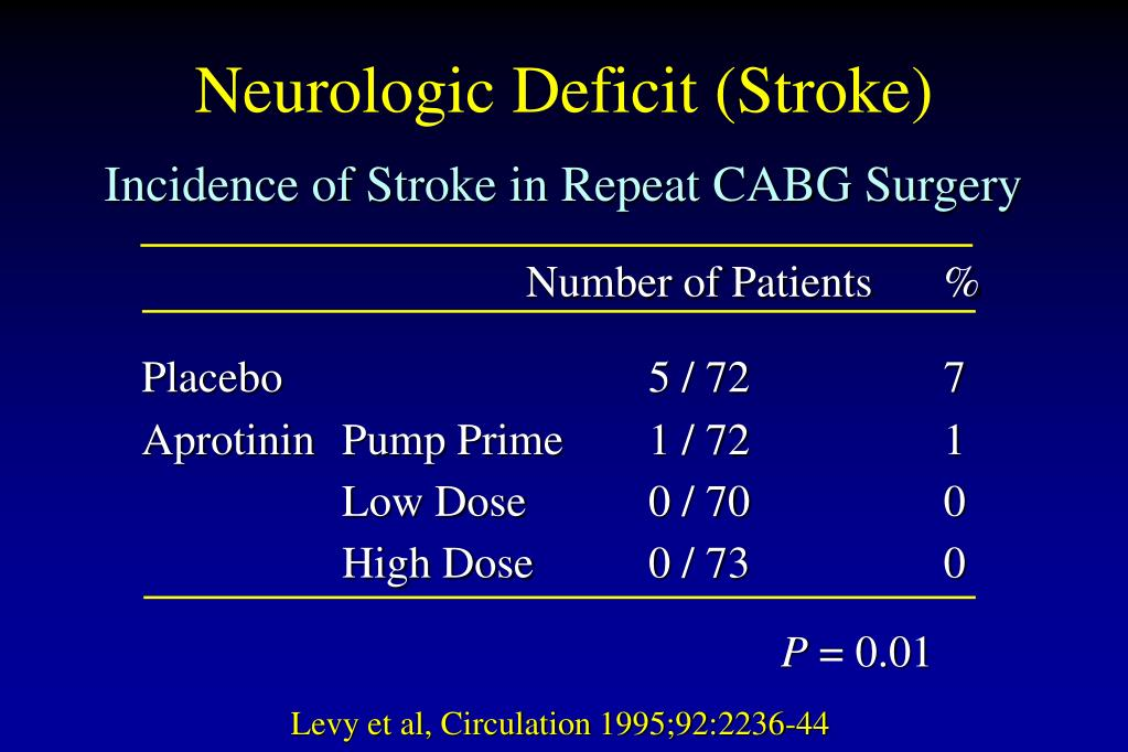 Incidence of Stroke in Repeat CABG Surgery