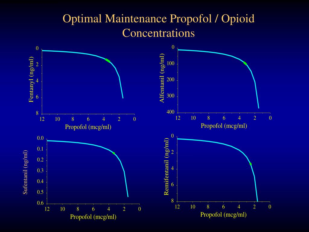 Optimal Maintenance Propofol / Opioid Concentrations