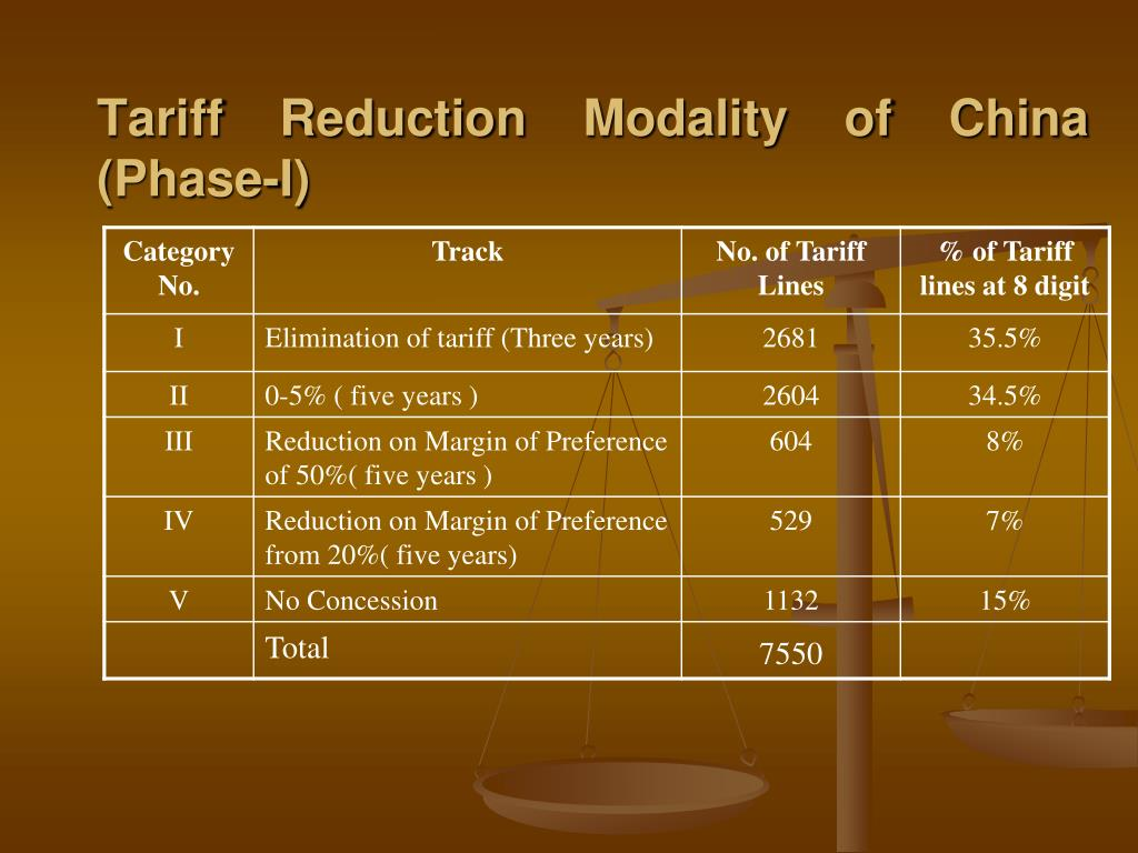 Tariff Reduction Modality of China (Phase-I)