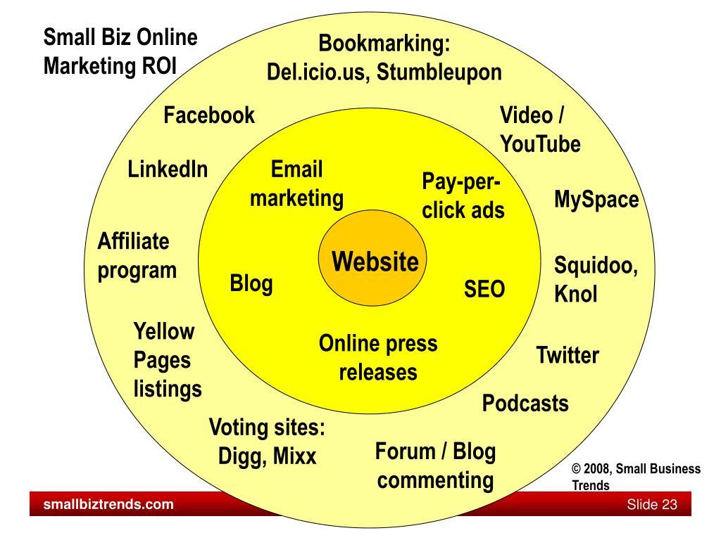 Small Biz Online Marketing ROI