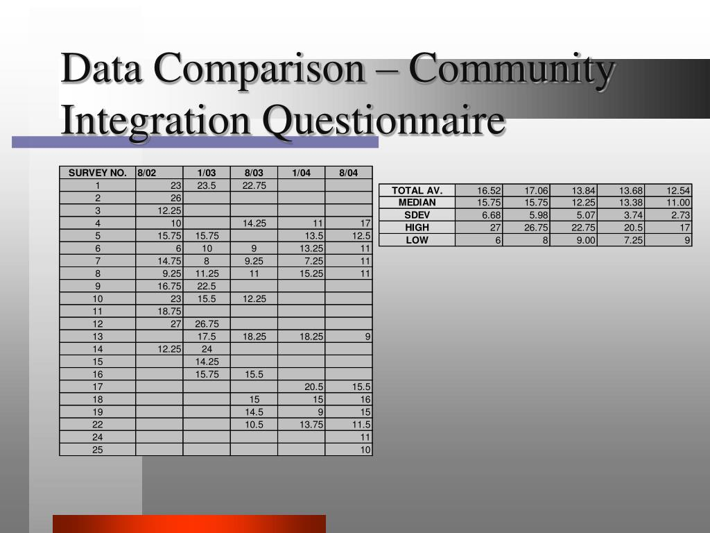 Data Comparison – Community Integration Questionnaire