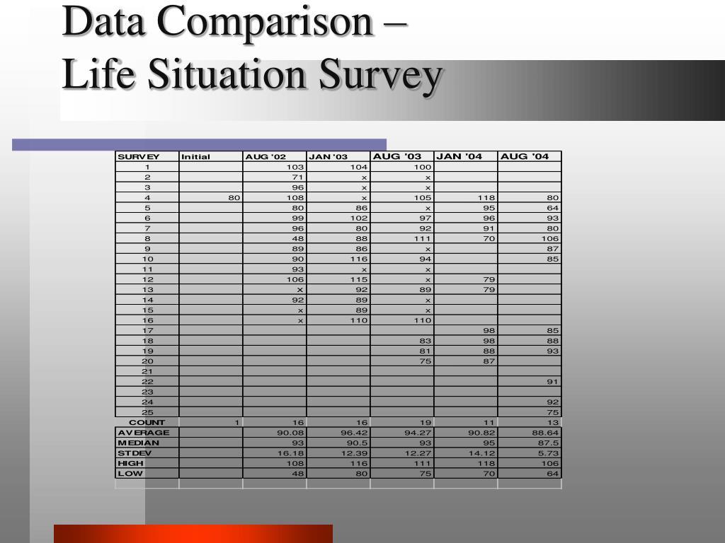 Data Comparison –