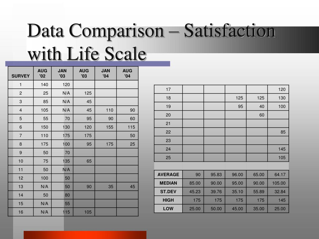 Data Comparison – Satisfaction with Life Scale