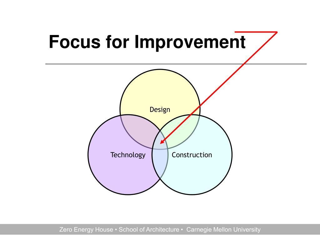 Focus for Improvement