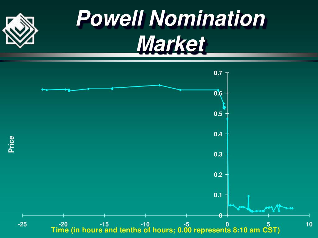 Powell Nomination Market