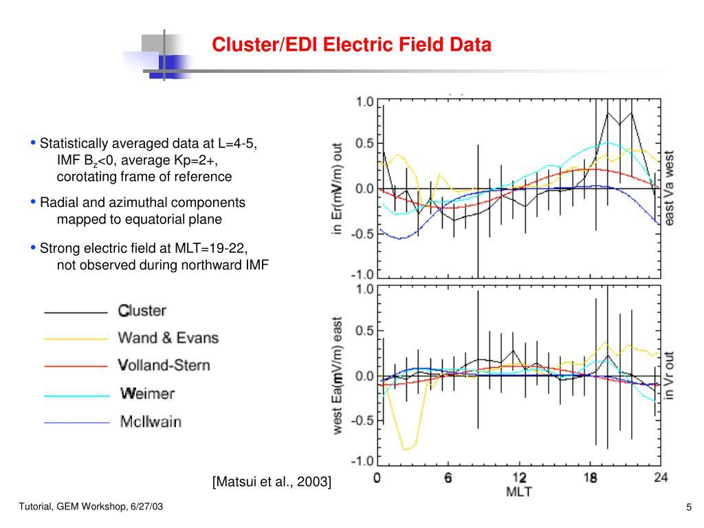 Cluster/EDI Electric Field Data