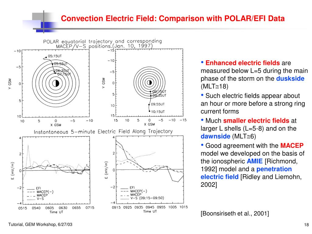 Convection Electric Field: Comparison with POLAR/EFI Data
