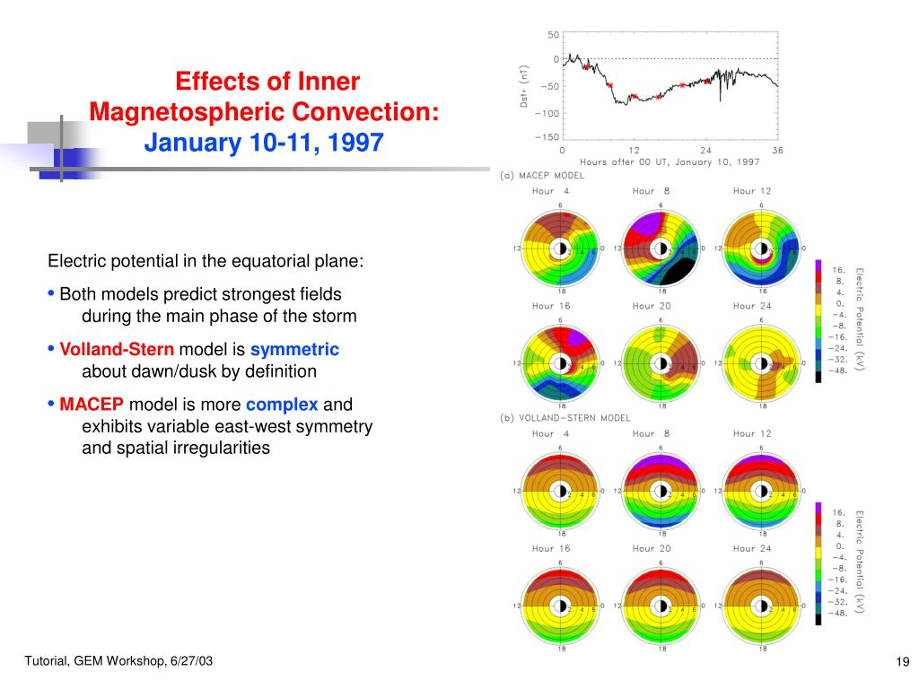 Effects of Inner Magnetospheric Convection: