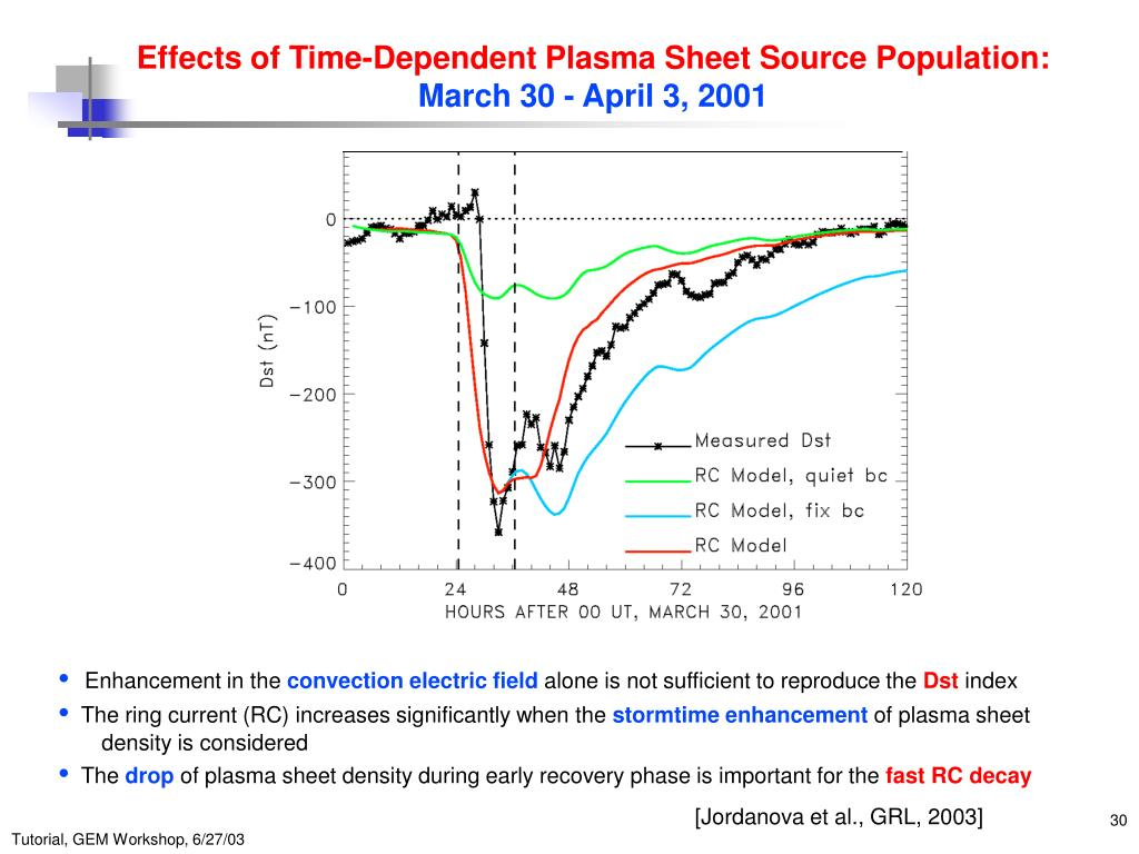 Effects of Time-Dependent Plasma Sheet Source Population: