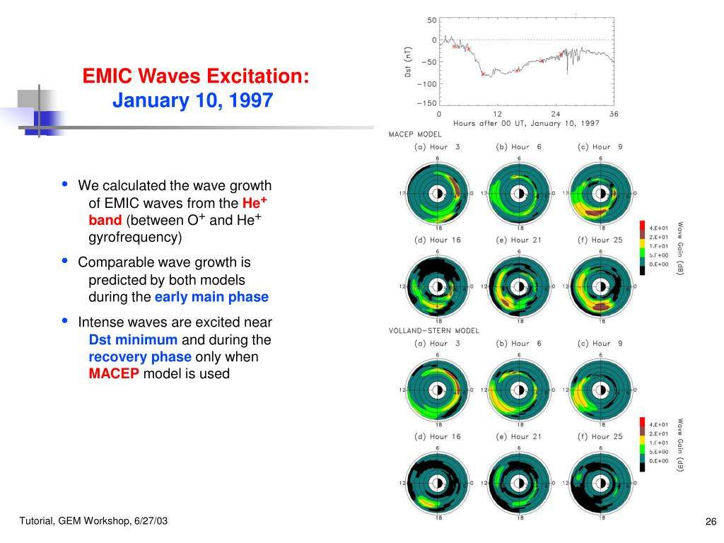 EMIC Waves Excitation: