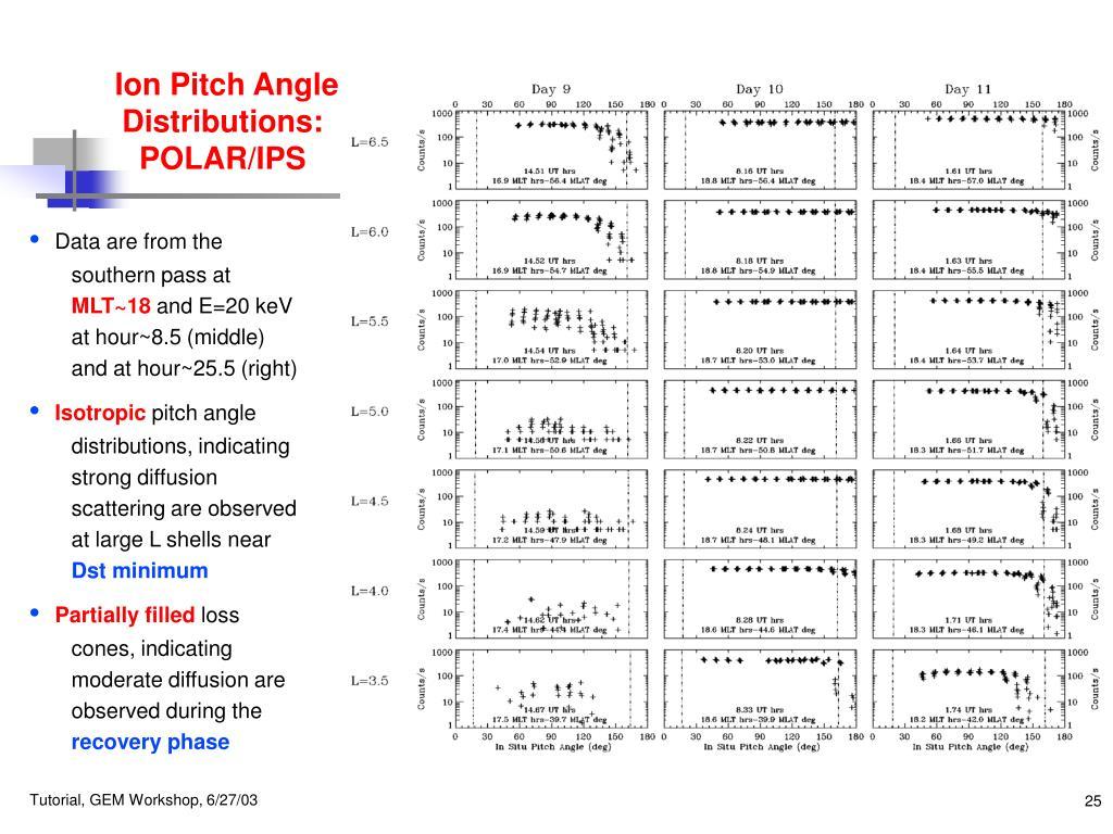 Ion Pitch Angle Distributions: