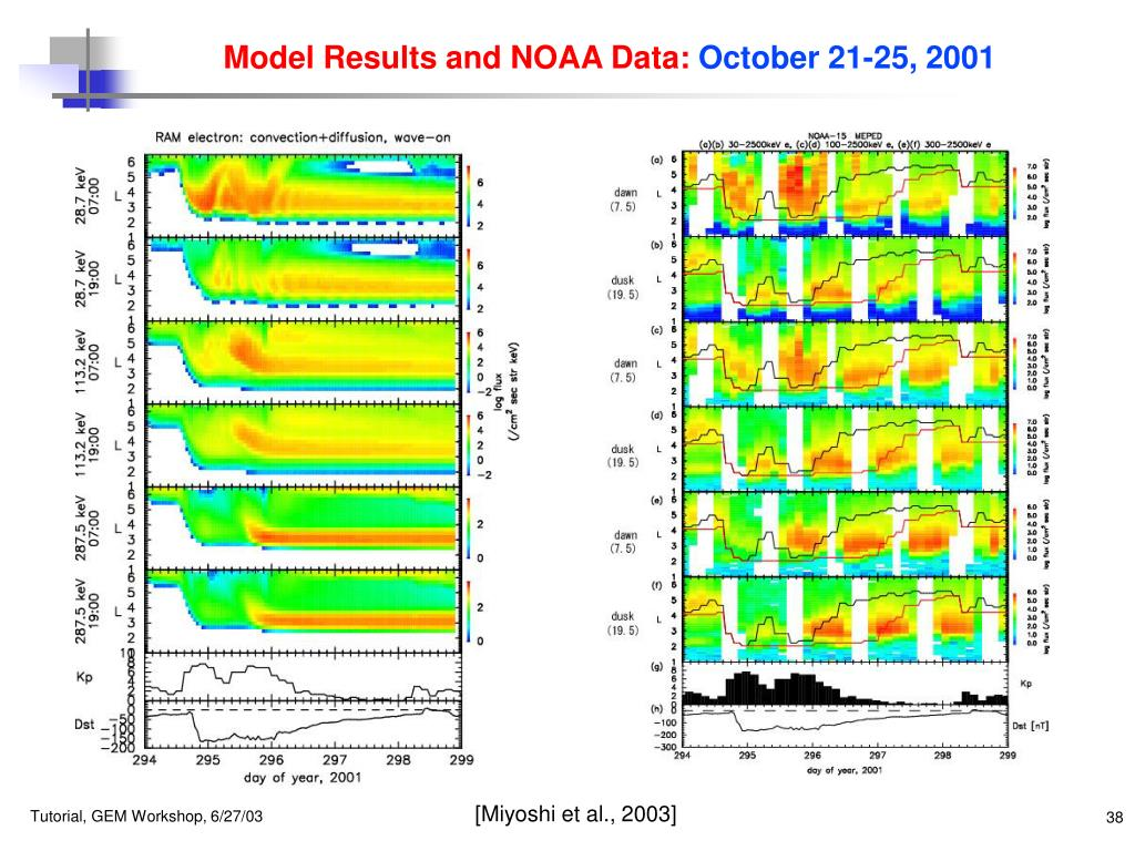 Model Results and NOAA Data: