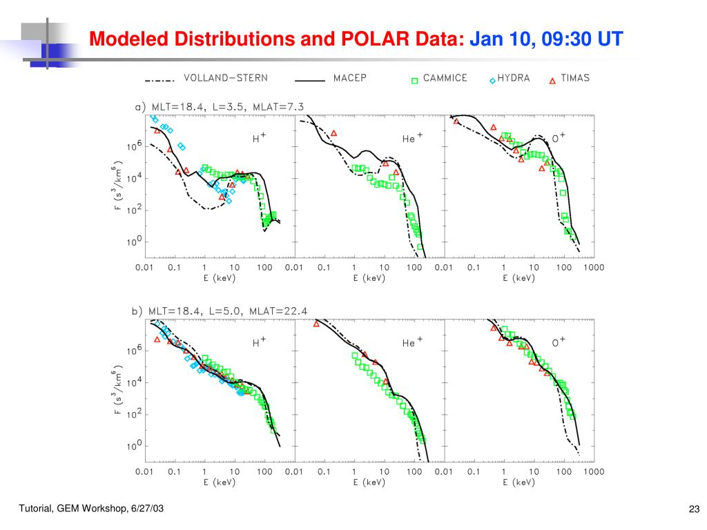 Modeled Distributions and POLAR Data: