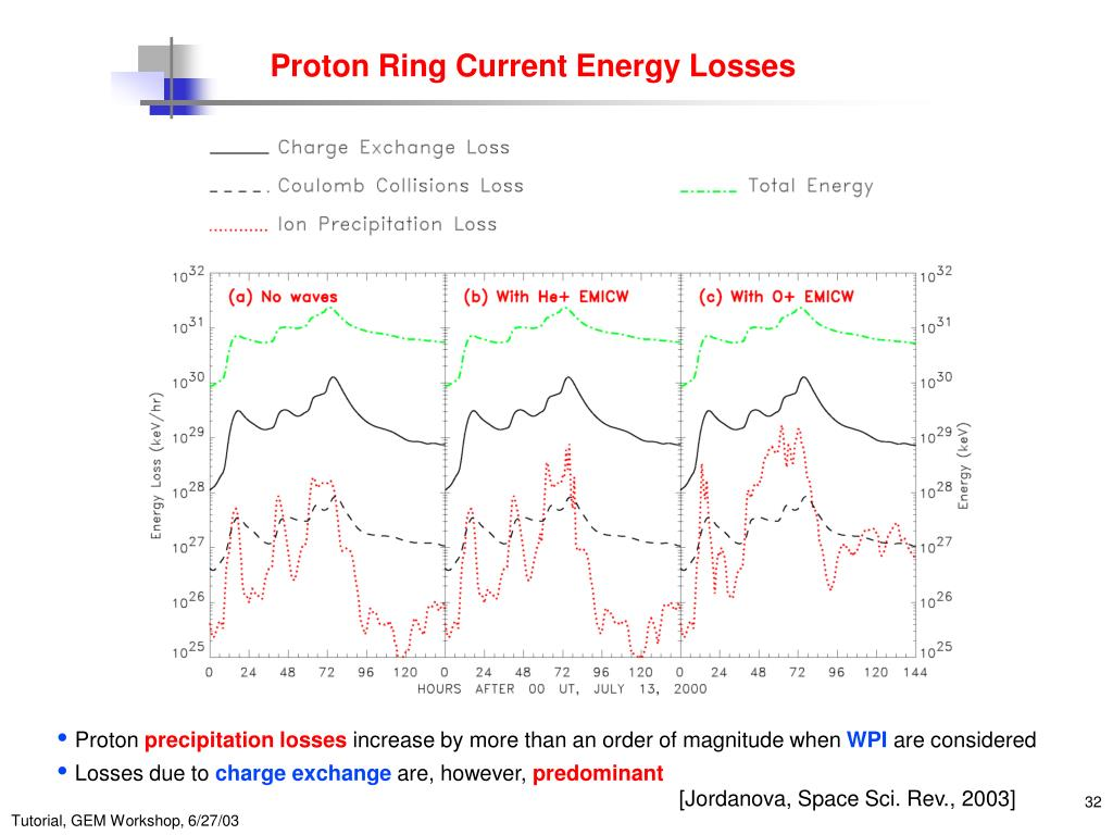 Proton Ring Current Energy Losses