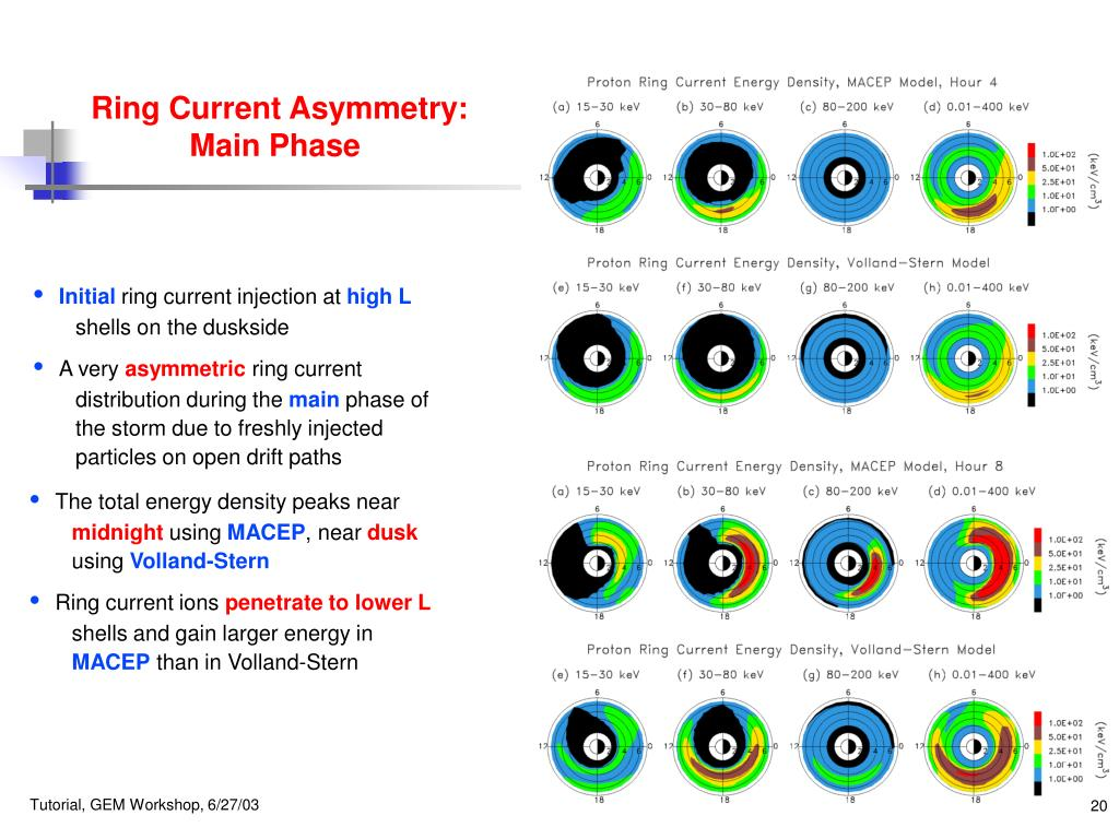 Ring Current Asymmetry: