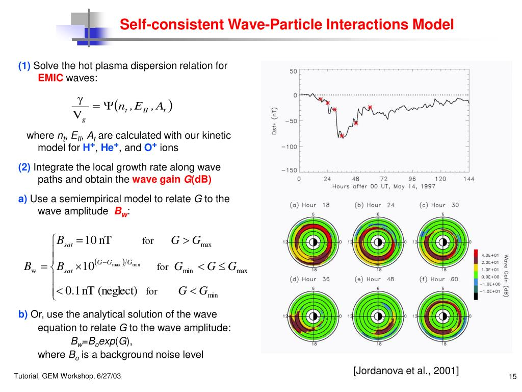 Self-consistent Wave-Particle Interactions Model