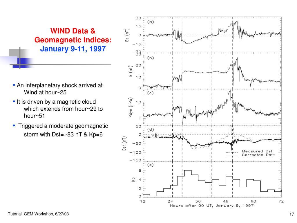 WIND Data &