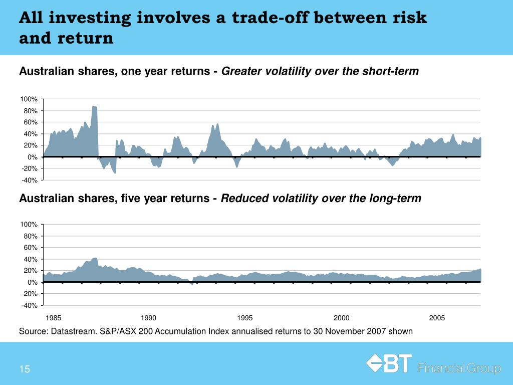 All investing involves a trade-off between risk