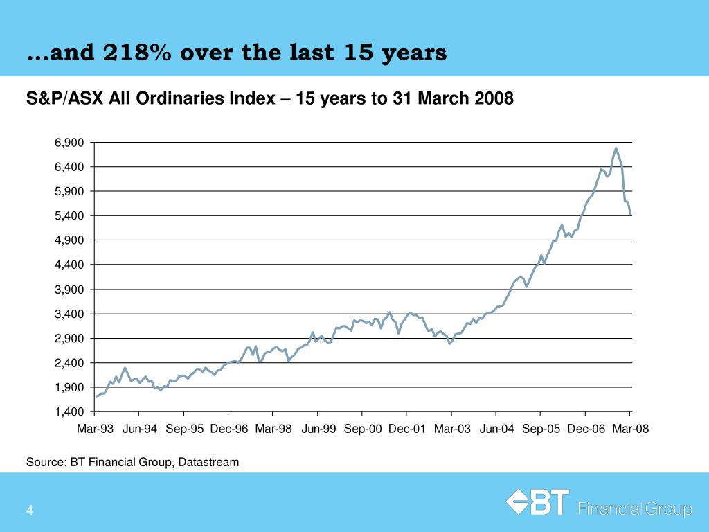 …and 218% over the last 15 years