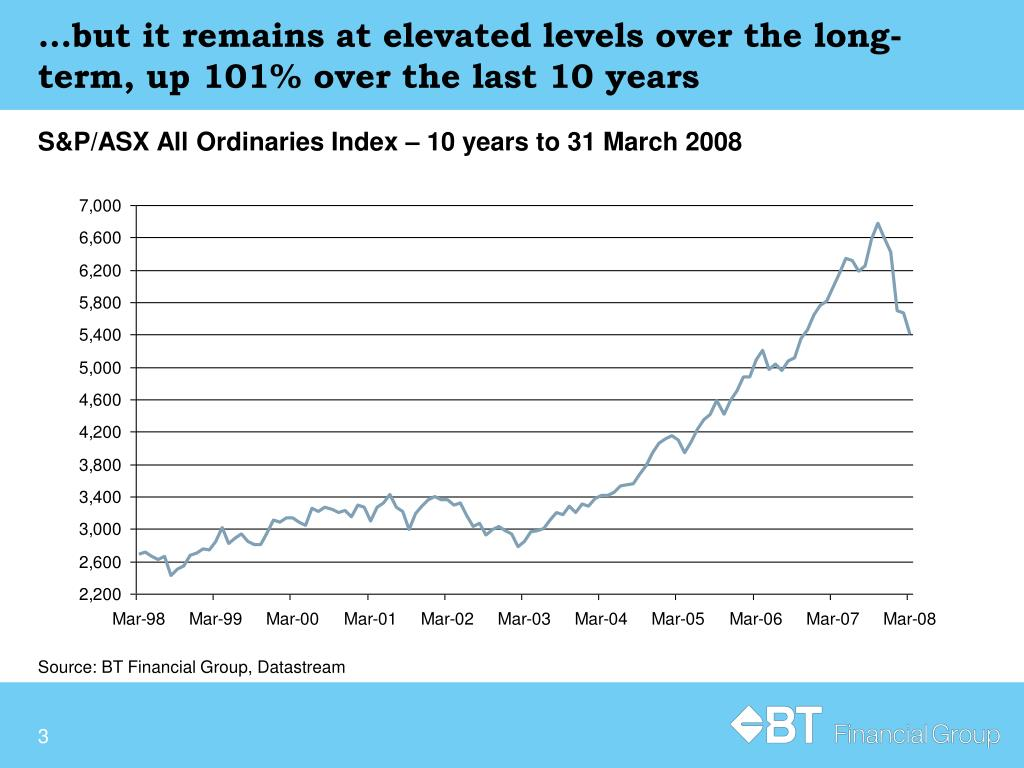 …but it remains at elevated levels over the long-term, up 101% over the last 10 years