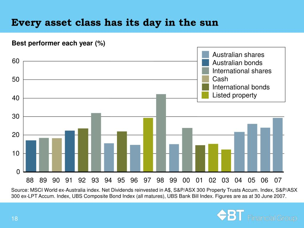 Every asset class has its day in the sun
