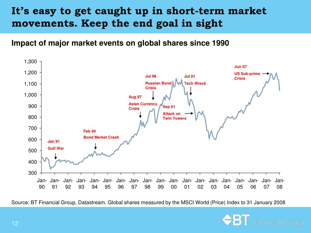 It's easy to get caught up in short-term market movements. Keep the end goal in sight