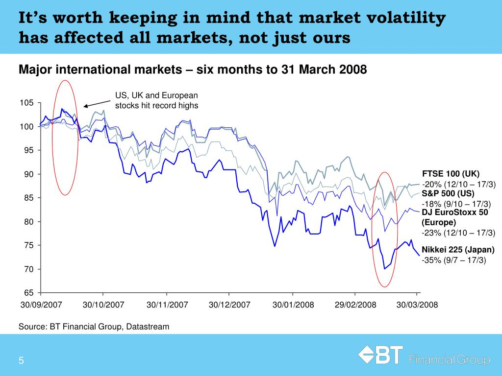 It's worth keeping in mind that market volatility has affected all markets, not just ours